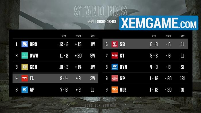 Damwon Gaming Nuguri nóng lòng phá kỷ lục hiệu số +29 của SKT T1 đã từng thiết lập - Ảnh 2.
