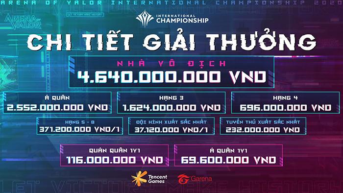 Saigon Phantom vào chung kết AIC 2020, cơ hội giành 4,6 đồng tỷ tiền thưởng